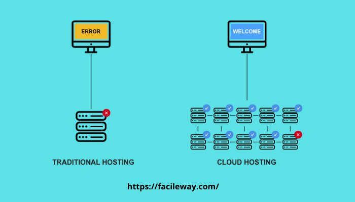 Best cloud web hosting plan