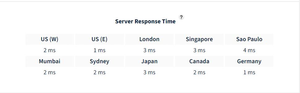 Rocket.net server response time
